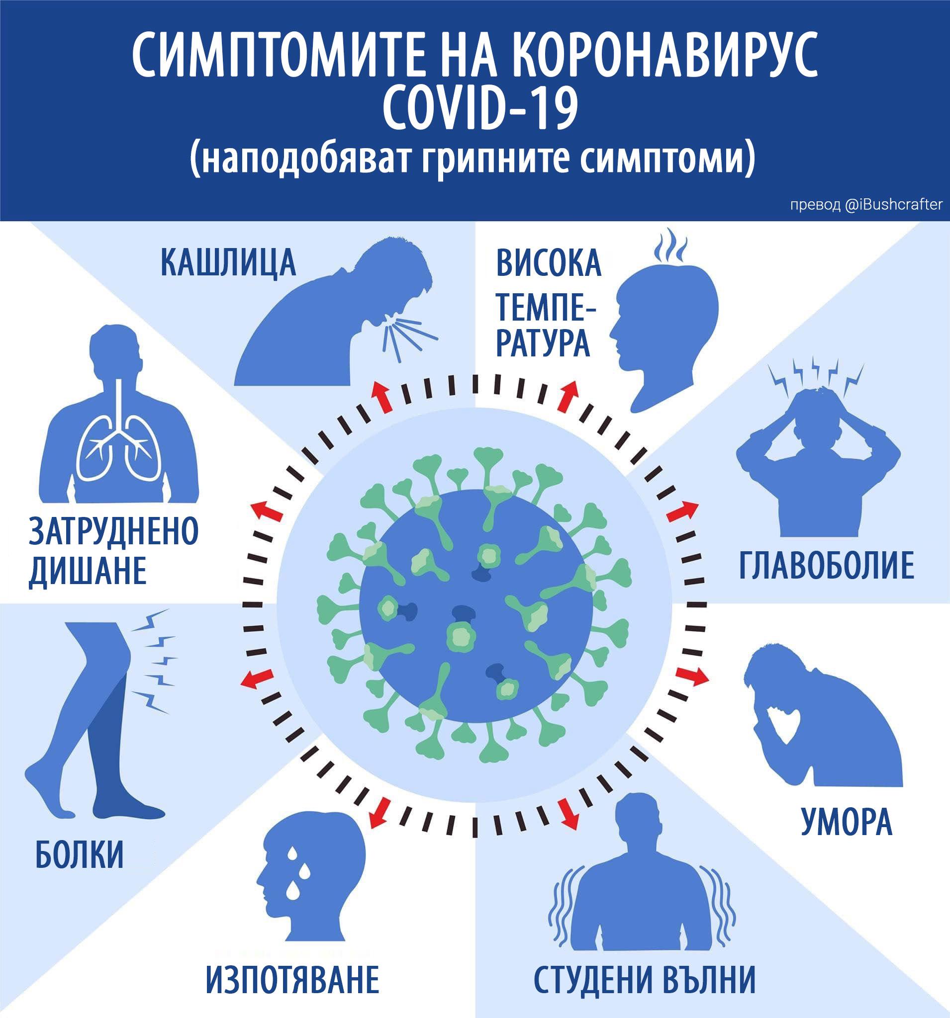 Coronavirus Simptomi